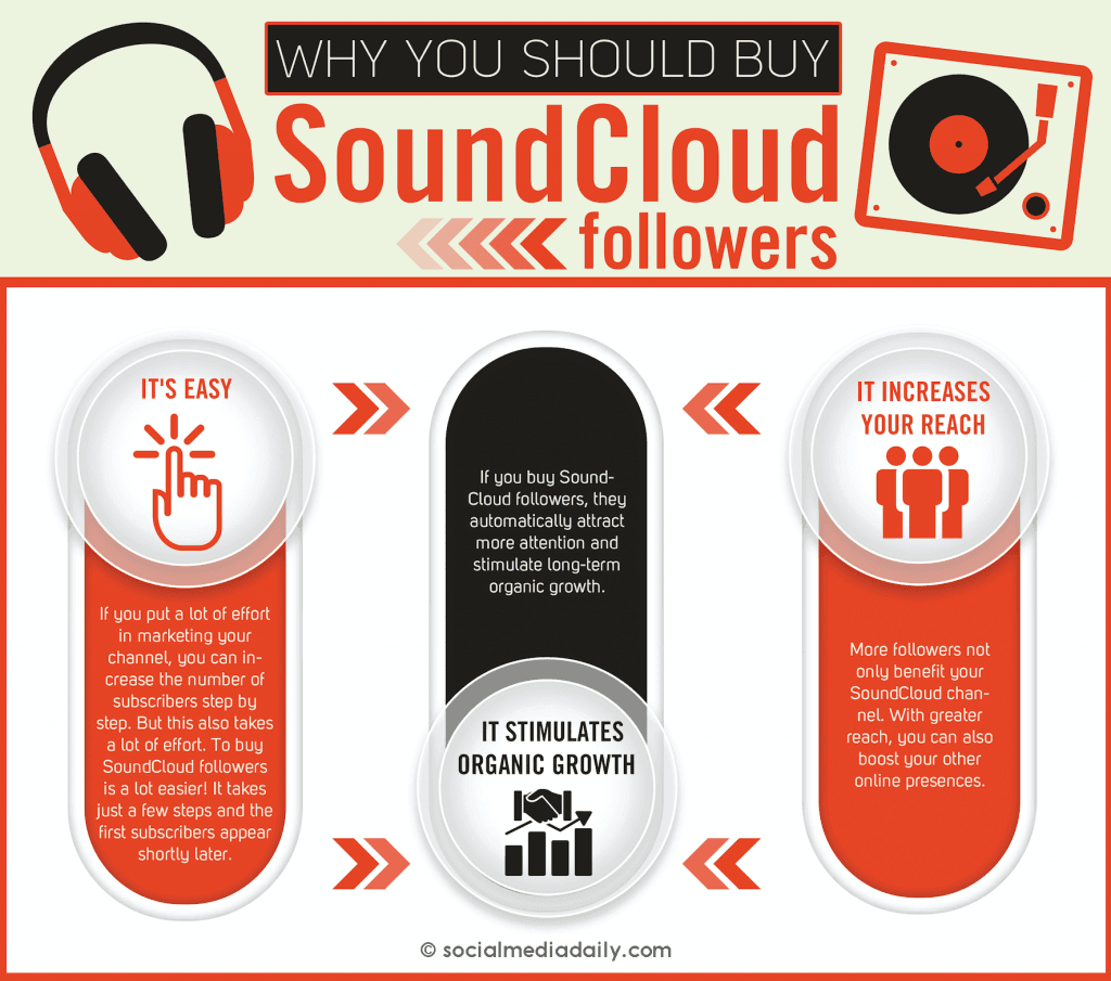 Buy SoundCloud Followers 1
