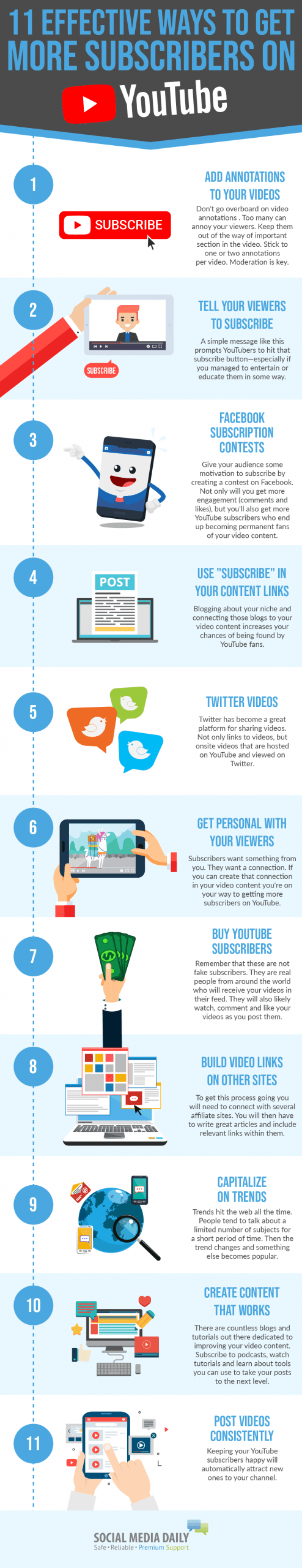 Infographic explaining how to get more subscribers on YouTube in 11 steps